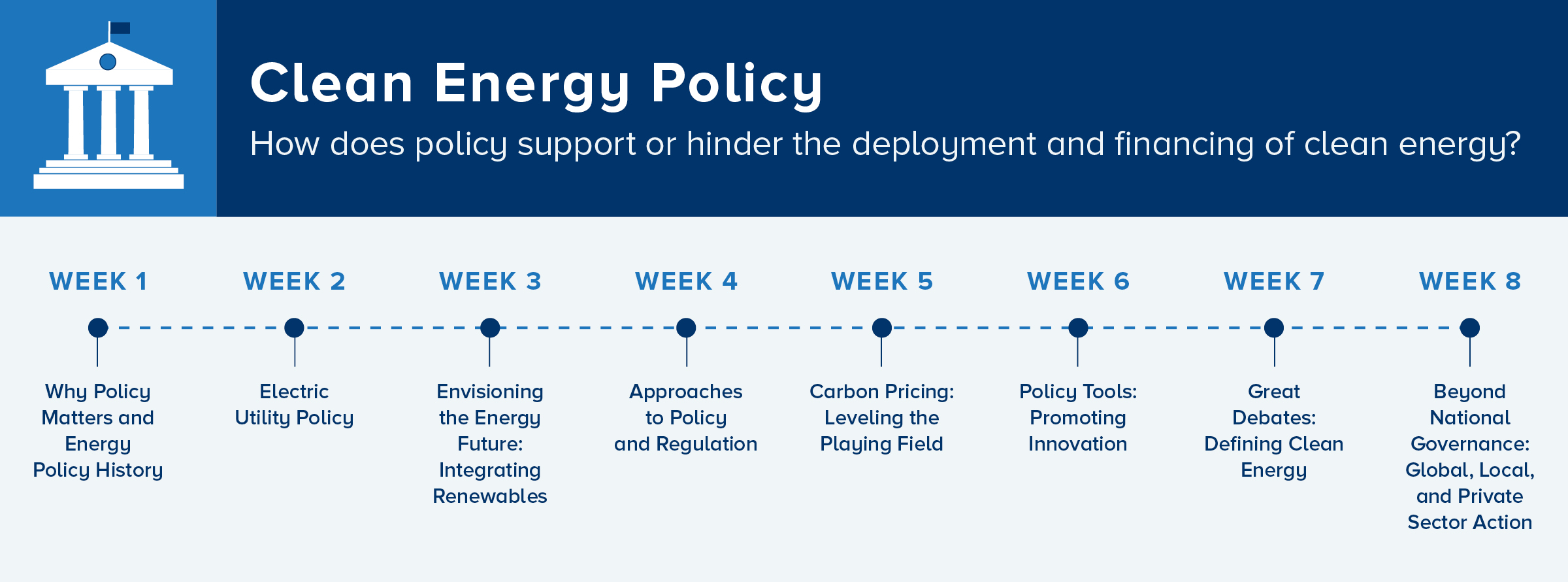 8-week overview of the FDCE Clean Energy Policy Course