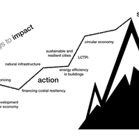 Pathways to Impact: Driving Scale & Aligning Values